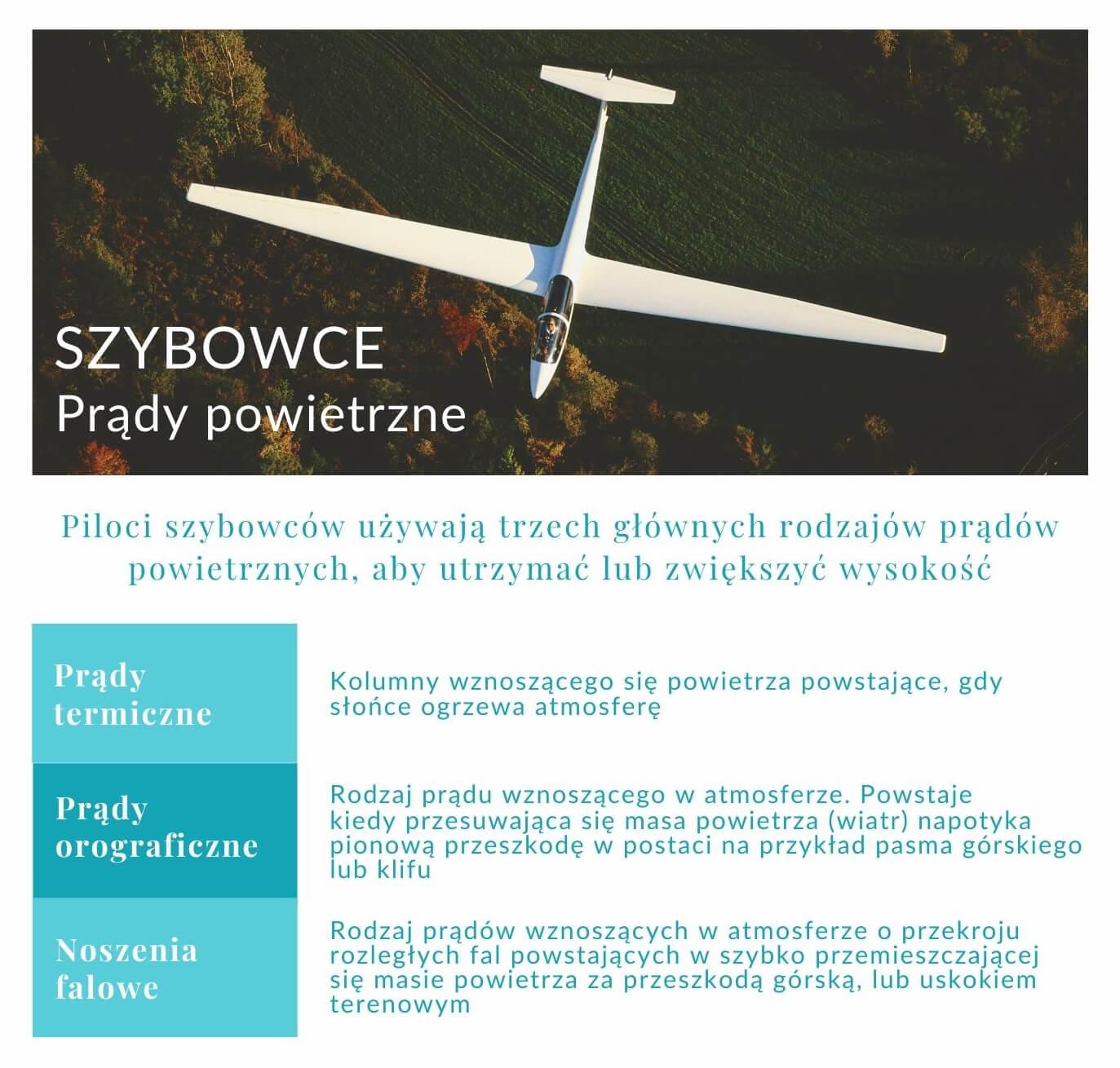 Szybowce - prądy powietrzne - tabela informacyjna